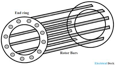 Construction of 3-Phase Induction Motor
