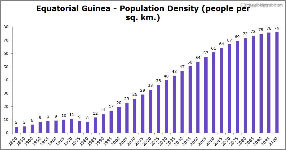 Equatorial Guinea  Population Density (people per sq. km.)