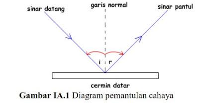 Diagram Pemantulan Cahaya