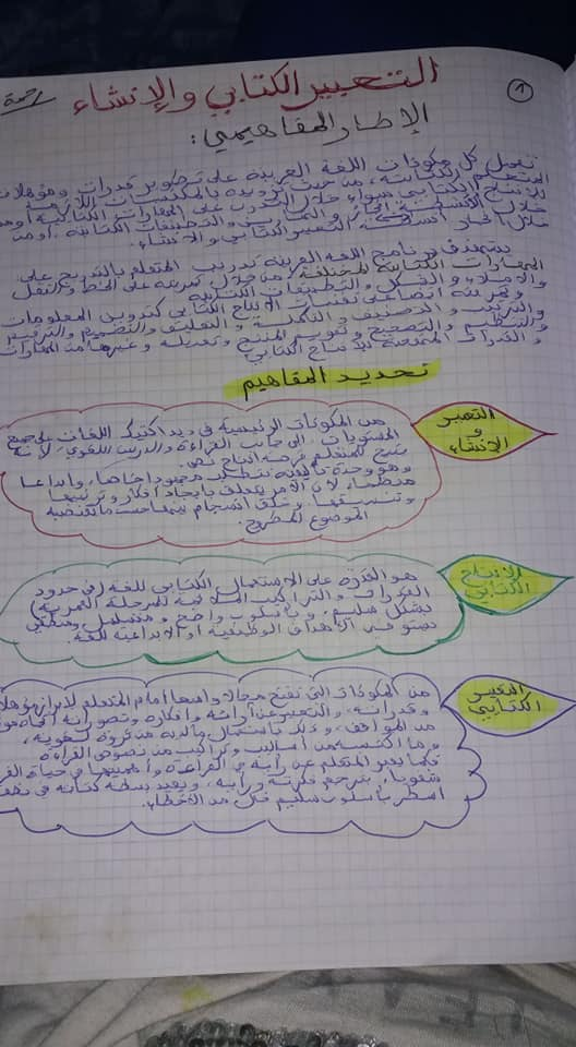 التعبير الكتابي والإنشاء في المدرسة الابتدائية