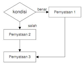 Struktur Algoritma Percabangan, Percabangan 2 kondisi, TKJ SMK Negeri 1 Bangil 2016
