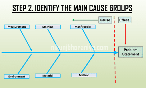 Step 2 Identify the main cause groups