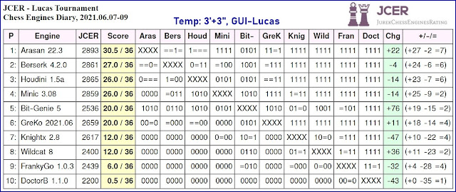 Chess Engines Diary - Tournaments 2021 - Page 8 Lucas.2021.06.07