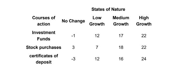Courses of  action No Change Low  Growth     Medium  Growth  High  Growth