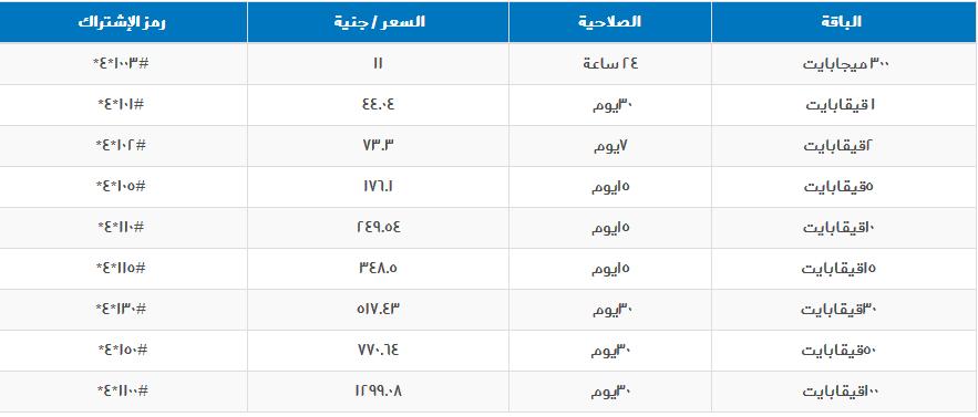 تفعيل عروض انترنت سوداني 4g
