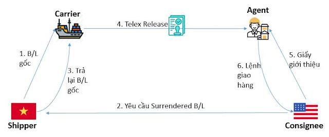 Surrendered-Bill