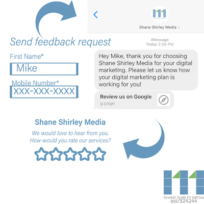 Diagram showing the process of texting previous customers asking for reviews.