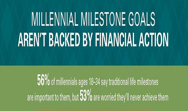 Milestones of the millennium not supported by action #infographic