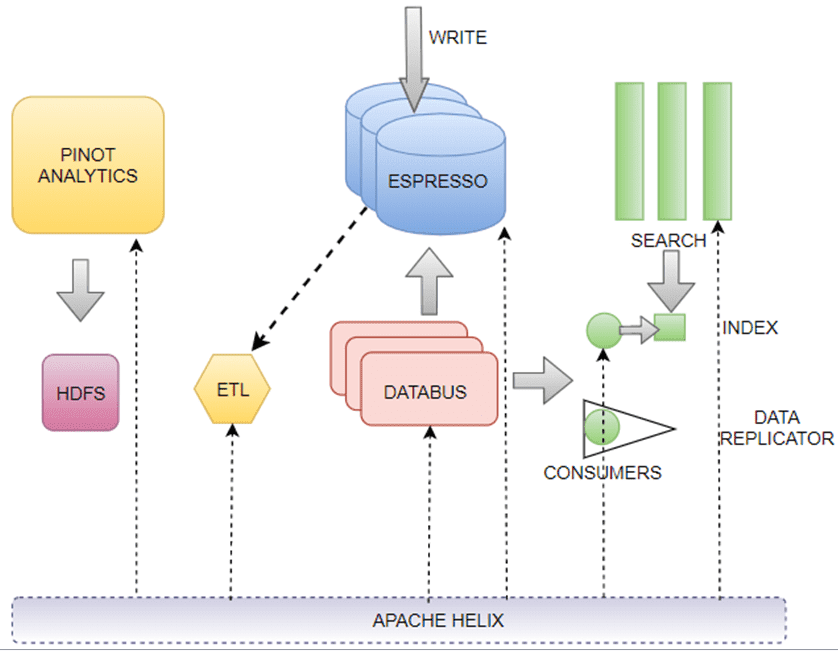 Apache Helix Component Highlights