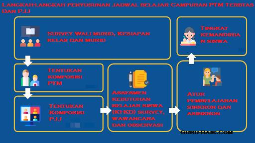 gambar jadwal pembelajaran campuran PTM terbatas dan PJJ