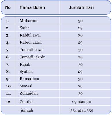 Nama-nama bulan pada tahun hijriah
