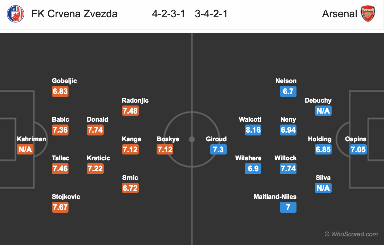 Europa League Preview - FK Crvena Zvezda vs Arsenal