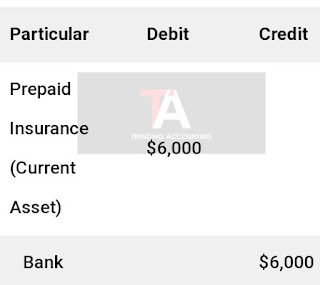 Accounting For Prepaid Expenses in Balance Sheet