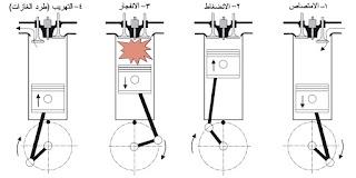 صورة توضيحية لمحركات الاشواط الاربعة