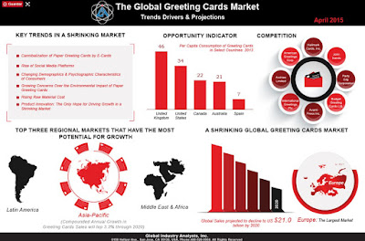 Greeting card design market evolution and trends