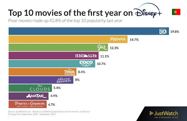 Top filmes & séries na Disney+ depois de 1 ano
