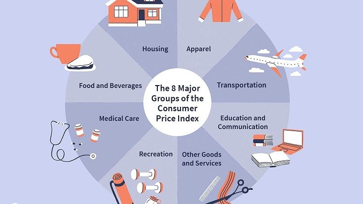 CONSUMER PRICE INDEX;