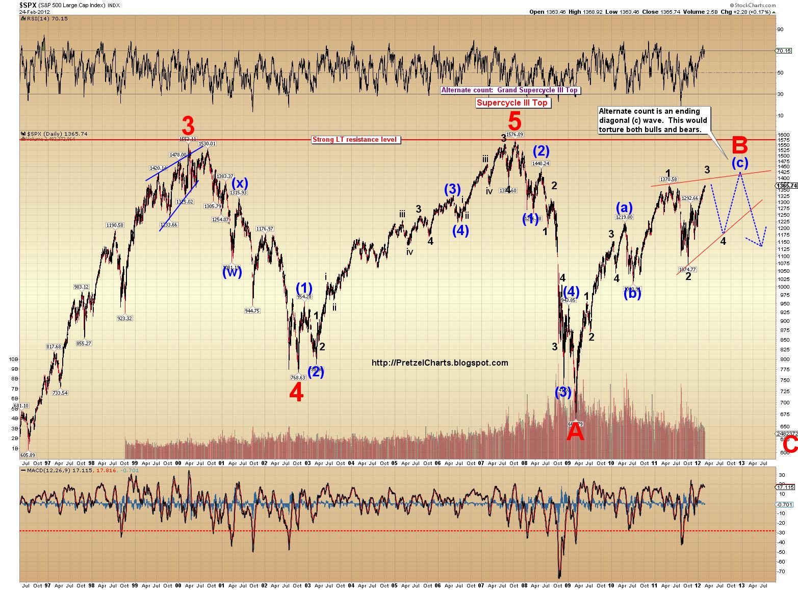 Pretzel Logic's Market Charts and Analysis: February 2012