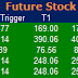 Most active future and option calls ( Pre Market Tips ) for 4 Nov 2016