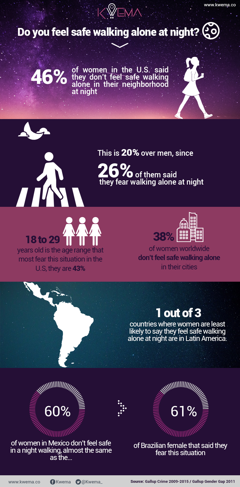 Do You Feel Safe Walking Alone At Night? #infographic