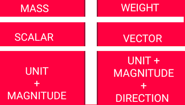 difference between quantities of mass and weight