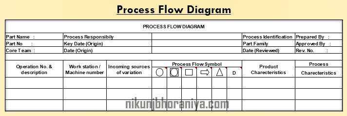ppap | production part approval process | excel templates  nikunjbhoraniya.com