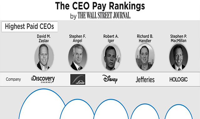 Visualization of S&P 500 CEOs with the highest and lowest pay in 2018 #infographic