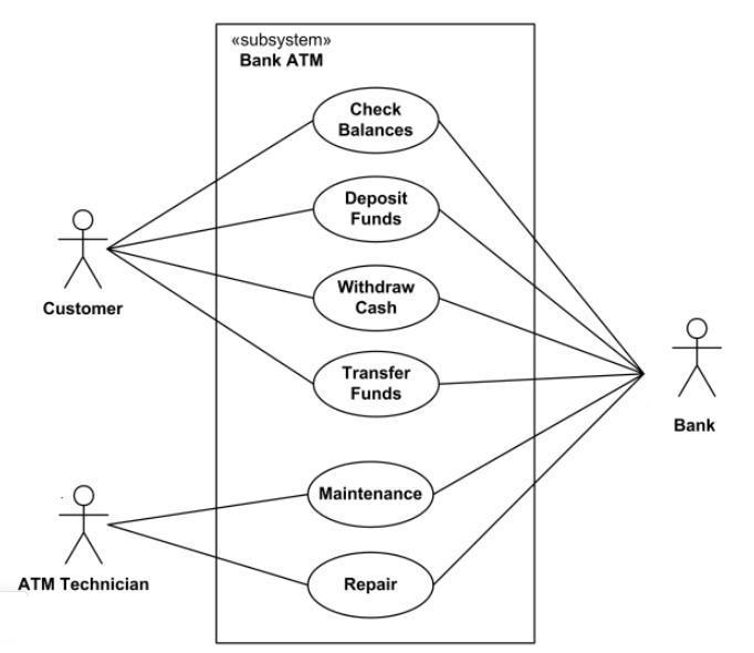 Pengertian UML: Jenis-jenis Diagram UML, Simbol dan Contohnya