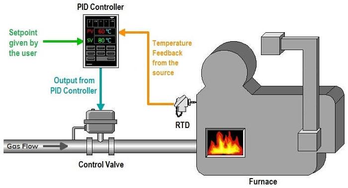 diagrama de un sistema de control automático para alimentar combustible a una caldera