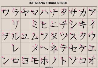Katakana alphabets with stroke order