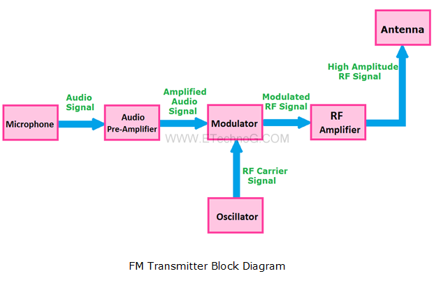 FM Transmitter Block Diagram