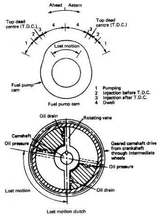 manoeuvring concept of reversing for adjusting fuel cam sulzer uses servomotor mechanism