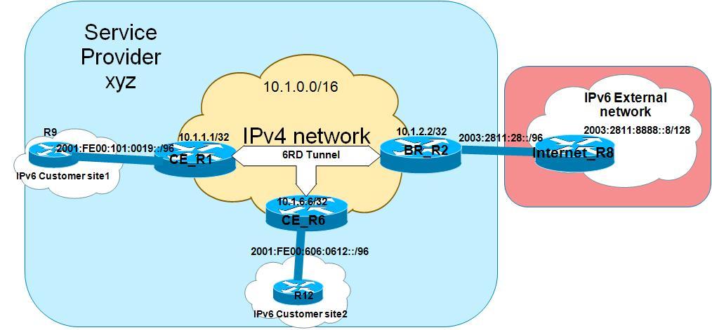 IPv6 transition mechanism