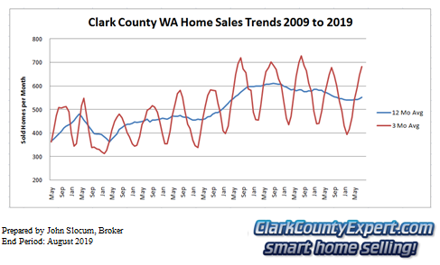 Clark County Home Sales August 2019- Units Sold