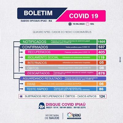 Covid-19: Ipiaú confirma mais 18 casos e nº de infectados sobe para 537