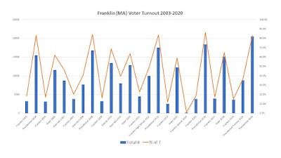 Final results of the Nov 3, 2020 election for Franklin voters