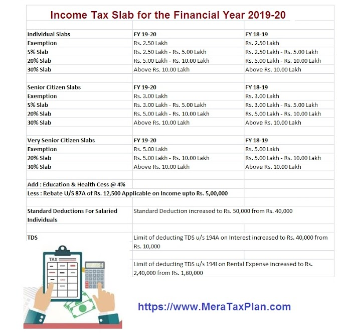 Income Tax Deductions and Exemptions For the F.Y. 2019-20, With Automated Income Tax Arrears Relief Calculator U/s 89(1) with Form 10E for the F.Y. 2019-20