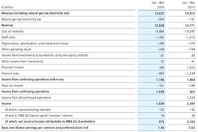 RWE, Q1, 2016, financial statement