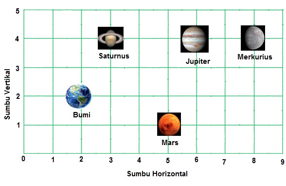 Koordinat Planet