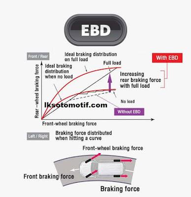 teknologi EBD  pada Toyota Fortuner 2020