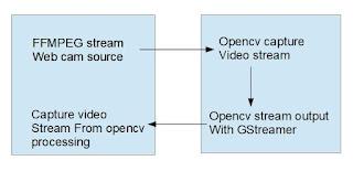 opencv video stream architecture gstreamer