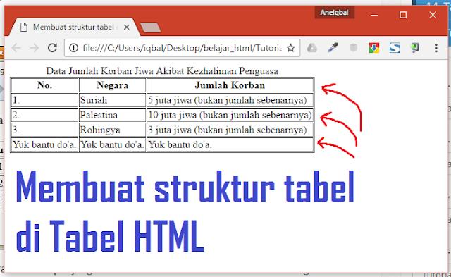 membuat struktur tabel di html