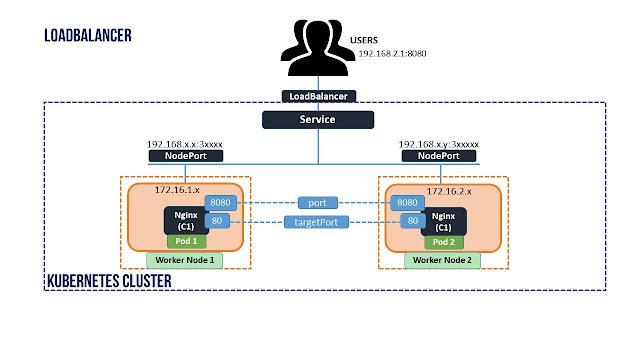 kubernetes loadbalancer examples