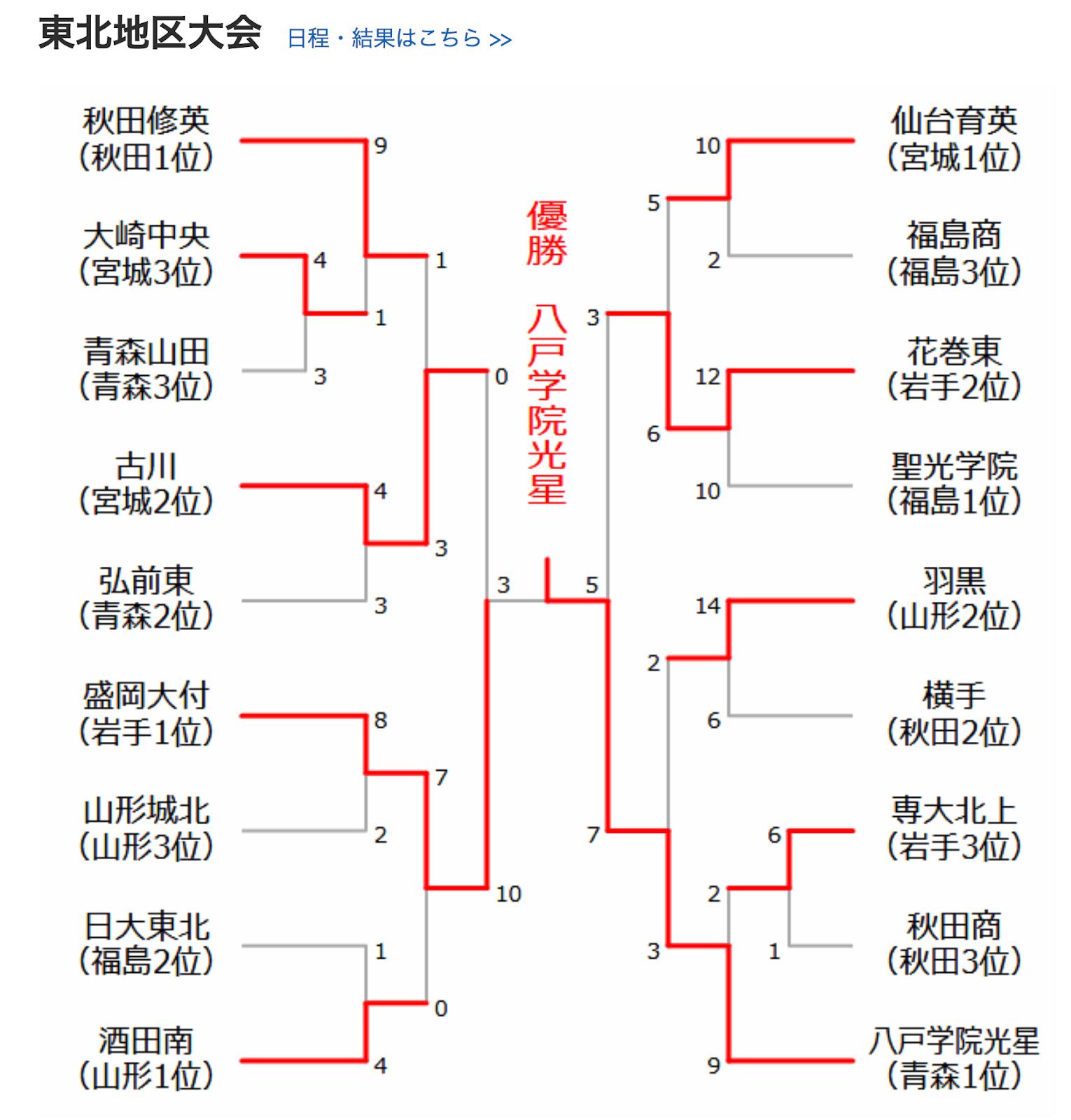 青森 県 高校 野球 秋季 大会