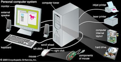 cara kerja sistem komputer, pengertian sistem komputer