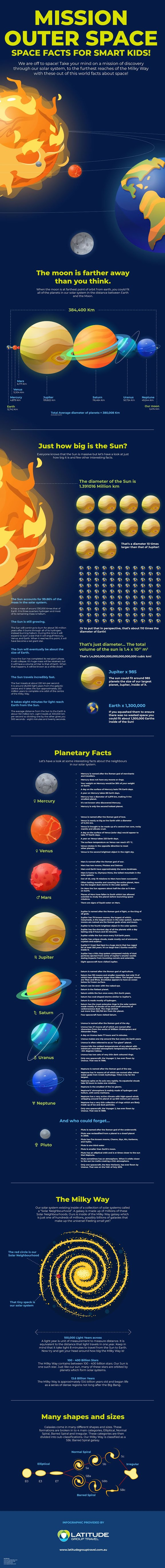 101 Space Facts For Smart Kids! #infographic