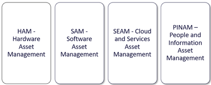 ITSM, ITAM, IT Asset Management, ITIL Tutorial and Materials, ITIL Learning, ITIL Guides, ITIL Certifications, ITIL Online Exam