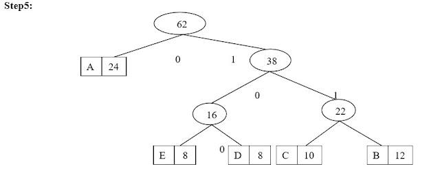 Huffman Coding | DAA