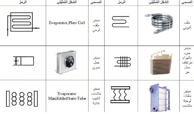 تحميل كتاب الرموز الكهربائية والميكانكية في التبريد والتكييف PDF