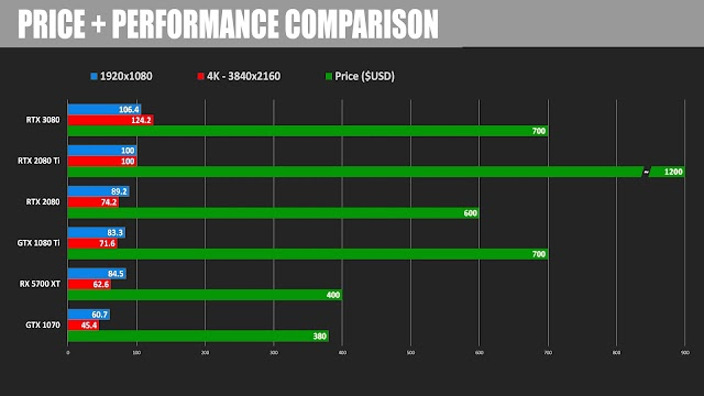 Nvidia RTX 3080 BENCHMARKS ARE OUT, Was it worth the HYPE?